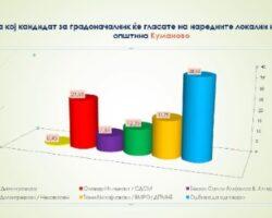 Според анкетата на Центарот за политички истражувања и комуникации, Оливер Илиевски со најголема поддршка од граѓаните